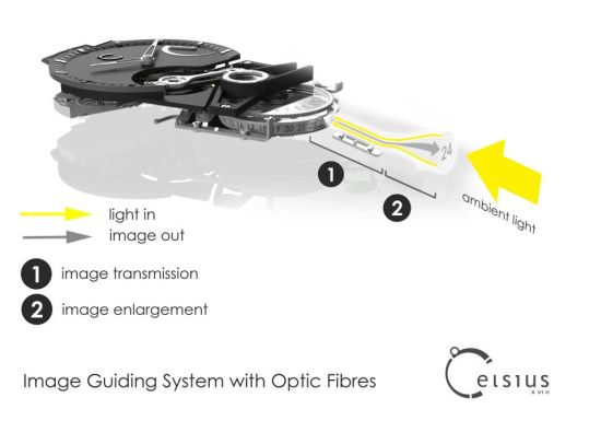 Image Guiding System