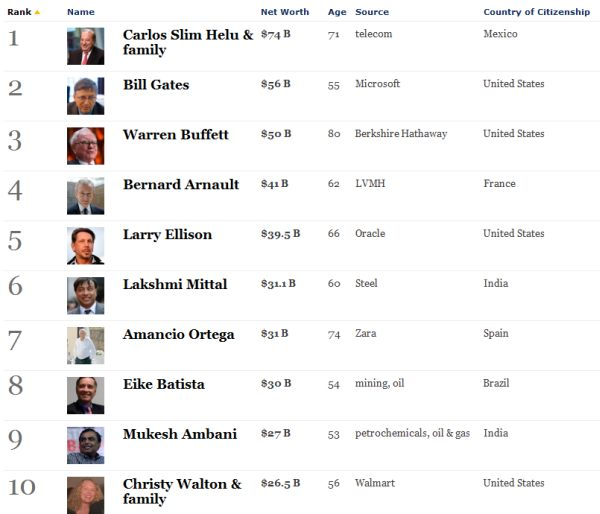 forbes top 10 billionaires 2011